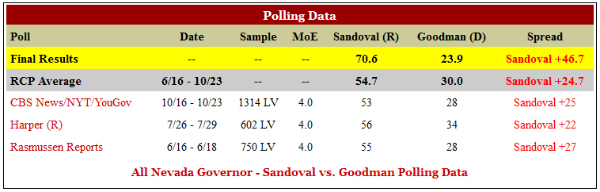 MJS-RCP-Nevada-GovernorsRace-001